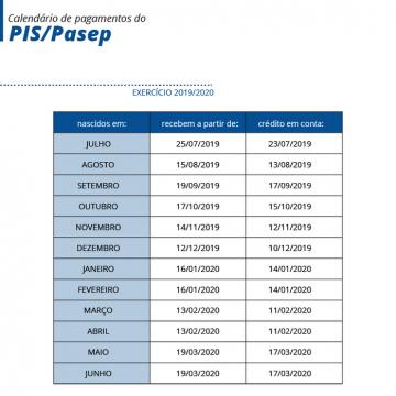 Abono do PIS/Pasep começa a ser pago hoje
