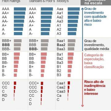 Agência de classificação de risco rebaixa nota da Argentina