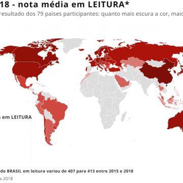 Brasil está estagnado há dez anos no nível básico de leitura e compreensão de textos, aponta Pisa 2018