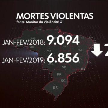 Número de assassinatos cai 19% no Brasil em 2019 e é o menor da série histórica