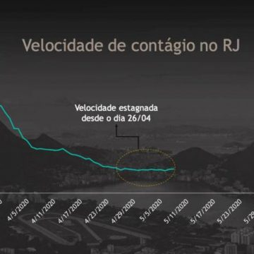 Prefeitura diz que houve queda na curva de contágio do coronavírus no Rio