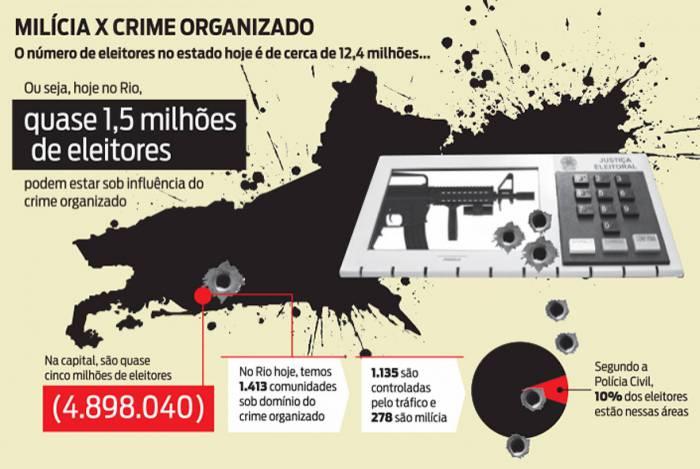 Eleições: influência do crime organizado é cada vez maior