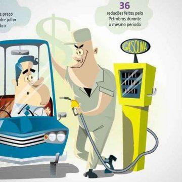 Gasolina e Diesel terão reajuste nos preços a partir desta quarta (27), anuncia Petrobras